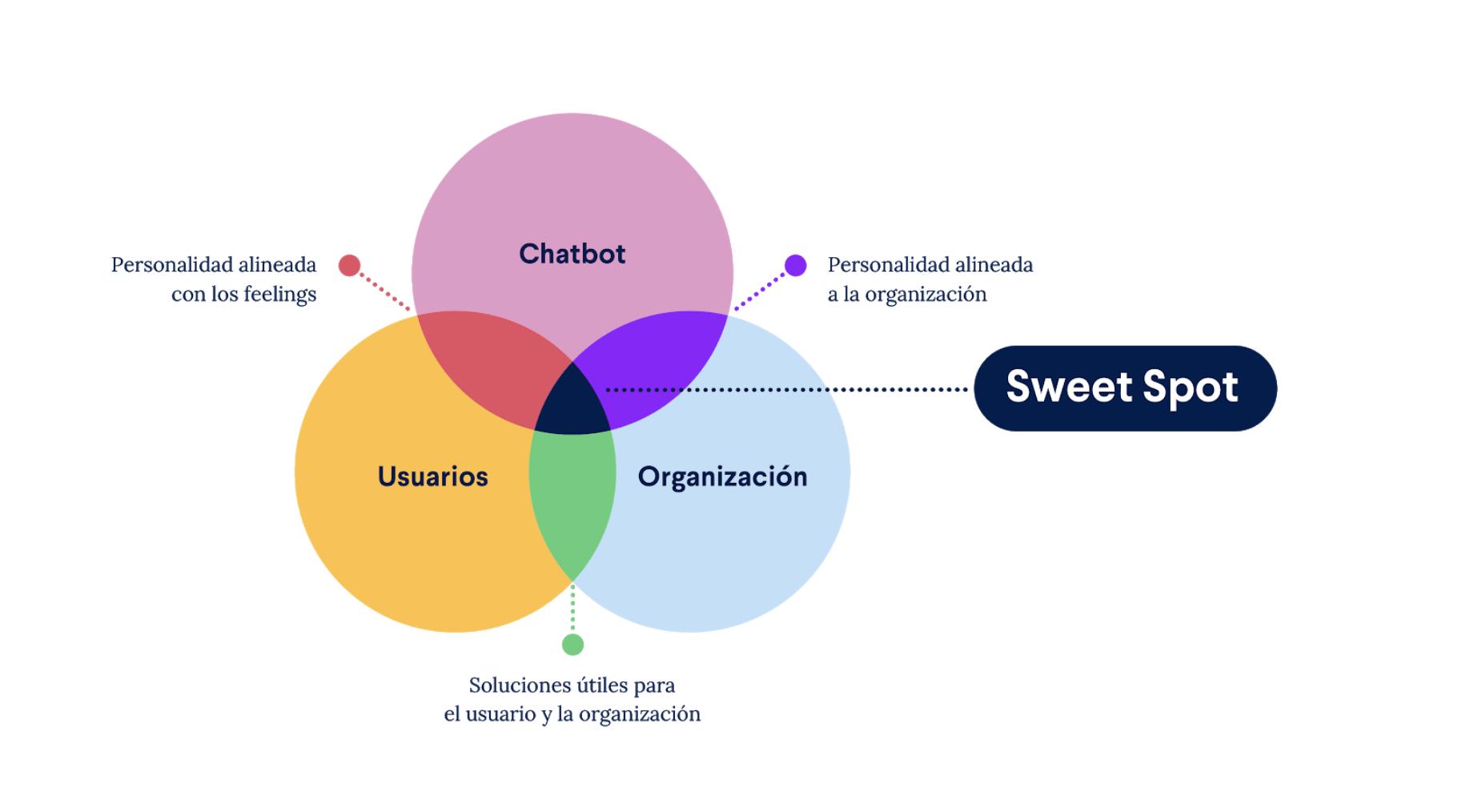 Gráfico que ilustra los 3 componentes de la estrategia conversacional: Chatbot, Usuarios y Organización