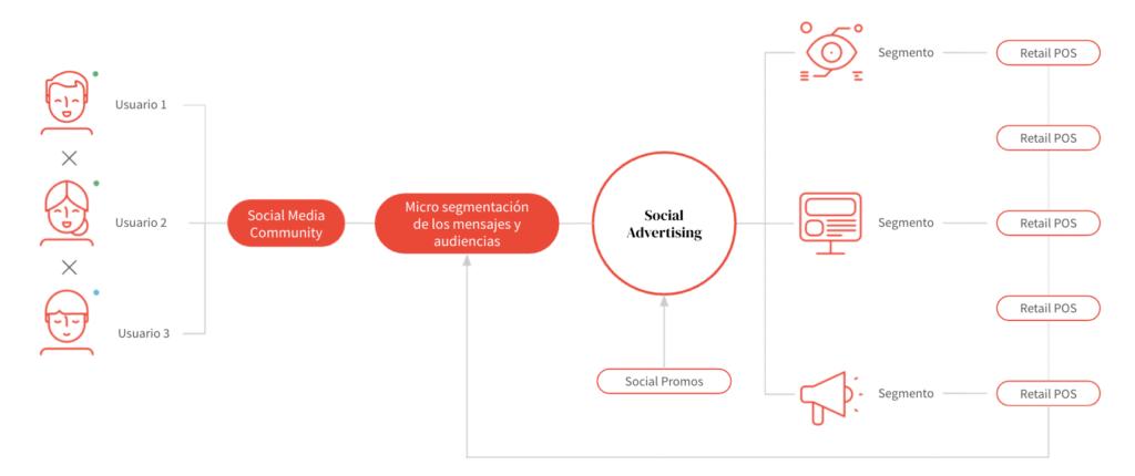 Gráfico sobre Social Advertising